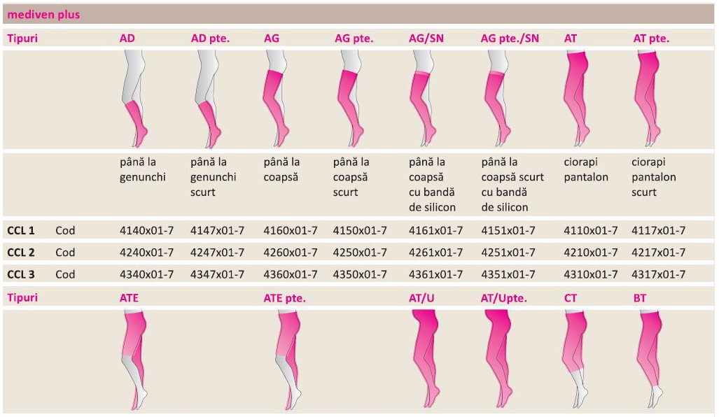 CIORAPI COMPRESIVI mediven plus unisex Germania opaci, mascheaza varicele, ciorap medical, cl. 1,2,3