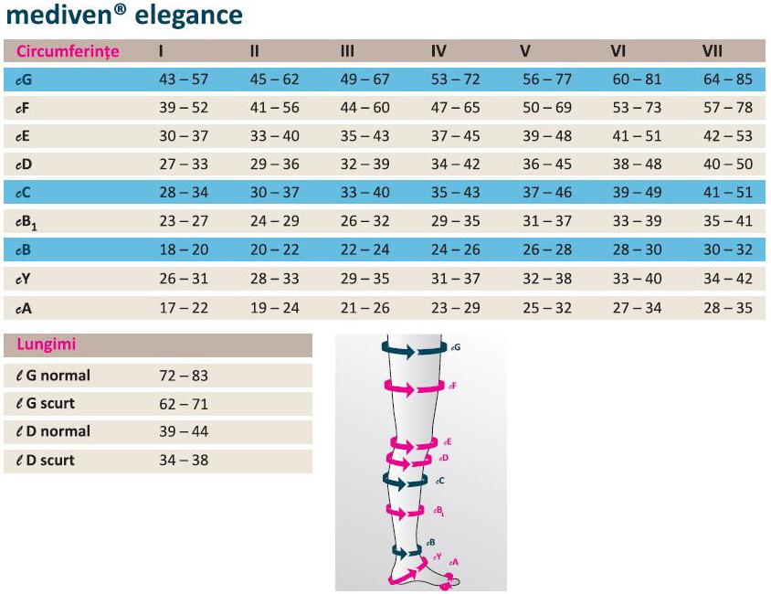 CIORAPI COMPRESIVI mediven elegance Germania ciorap medical, dresuri gravide, cl. 1,2, testat IFTH